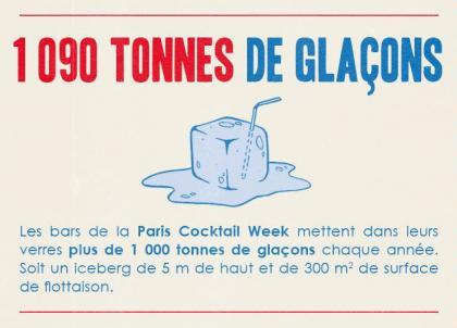 Infographies : tout savoir sur les cocktails et les bartenders parisiens